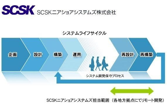 SCSKニアショアシステムズ株式会社/【福井勤務SE】地方拠点から大手企業の大規模案件を手掛ける仕事です
